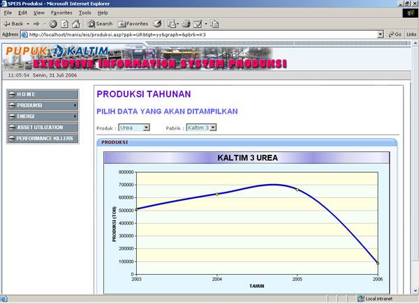 Executive Information System Produksi