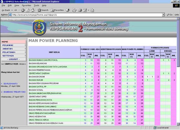 Sistem Informasi Sumber Daya Manusia